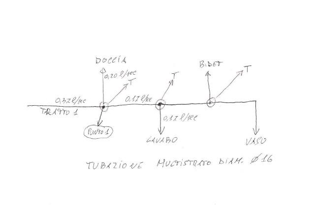 schema a derivazione