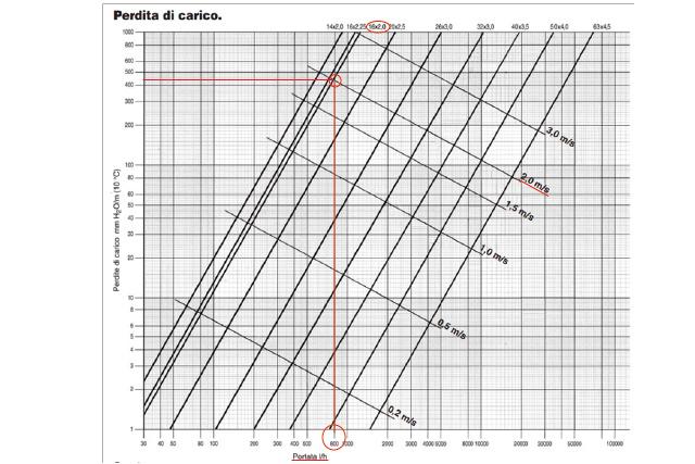 grafico tubi multistrato schema per il 16