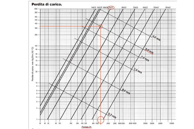 grafico tubi multistrato schema per tubo da 20